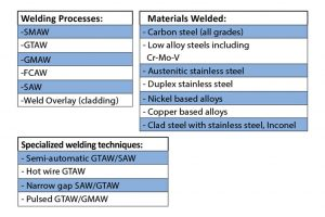 Fabrication Services in Oman